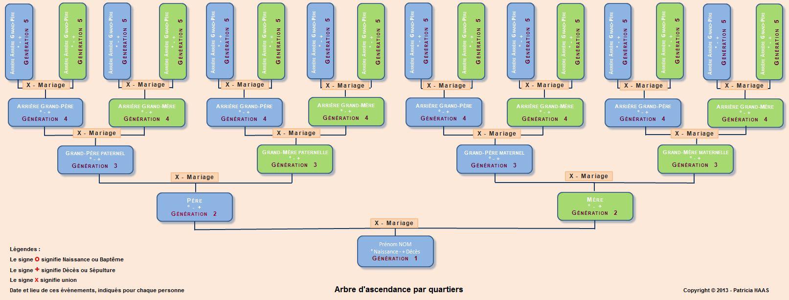 Arbres g n alogiques ascendance et descendance - Arbre genealogique avec photo ...